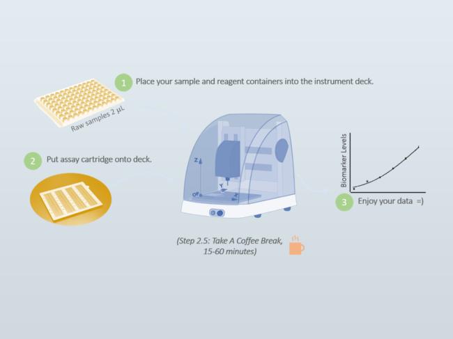Illustration of workflow steps