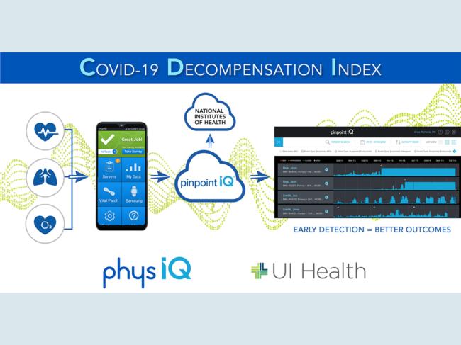 Diagram explaining COVID-19 Decompensation Index workflow