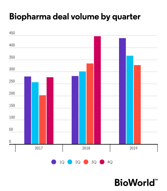 3q Deals And M A Volumes Down Values Up 2019 Already Topping Last Two Years Bioworld