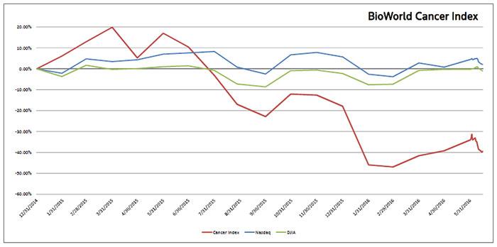 merck vs bms share price