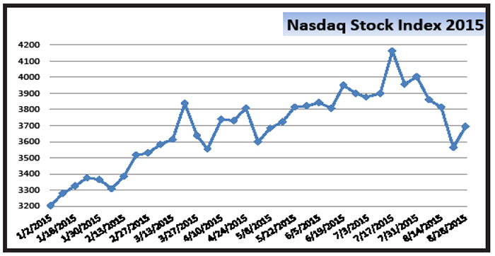 Nasdaq index quote - frudgereport363.web.fc2.com